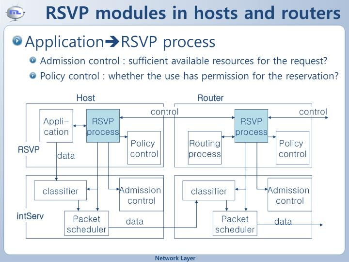 RSVP modules in hosts and routers