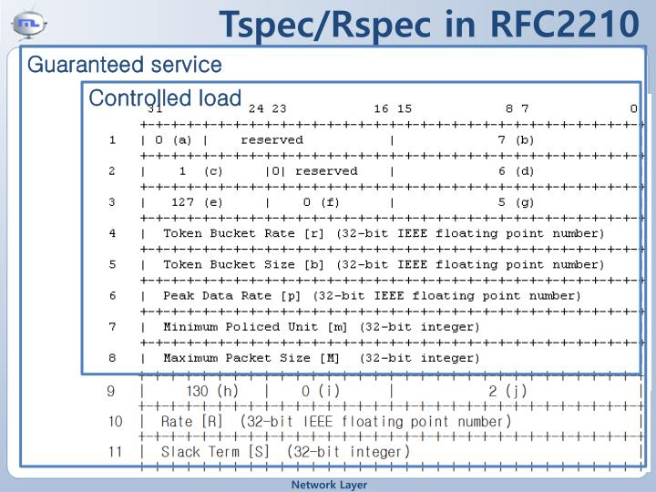 Tspec/Rspec in RFC2210