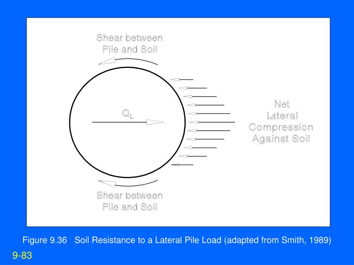 Figure 9.36   Soil Resistance to a Lateral Pile Load (adapted from Smith, 1989)