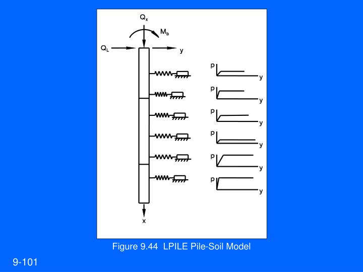 Figure 9.44  LPILE Pile-Soil Model