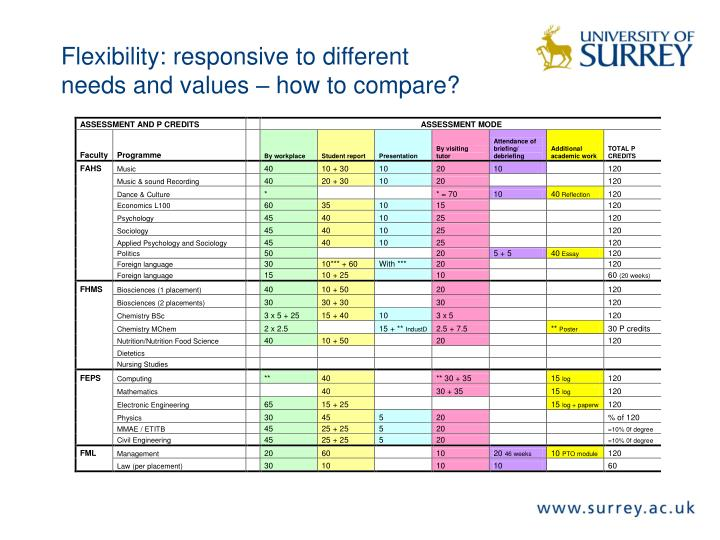 Flexibility: responsive to different needs and values – how to compare?