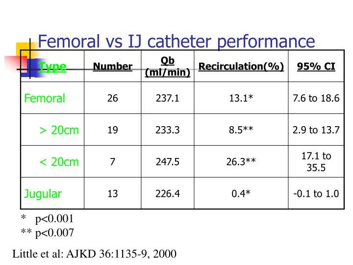 Femoral vs IJ catheter performance