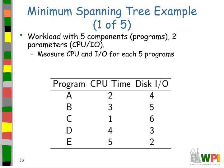 Minimum Spanning Tree Example