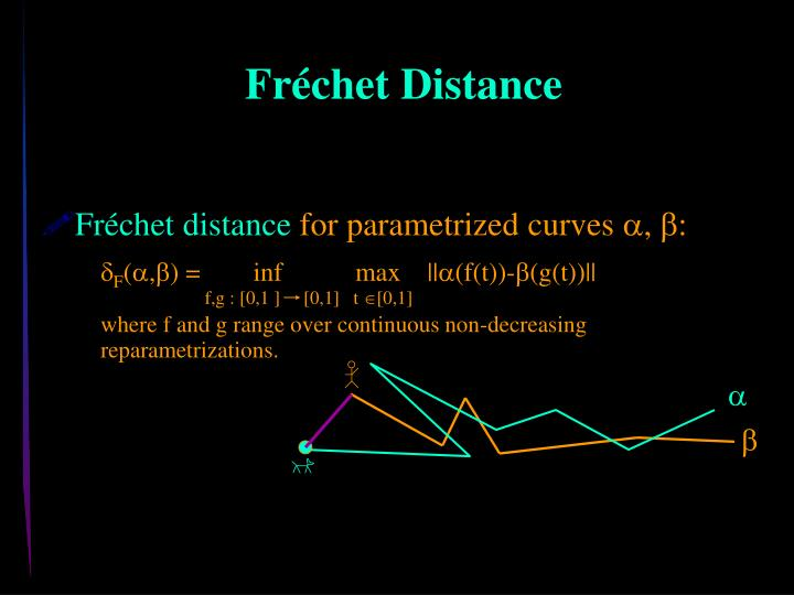 Fréchet distance
