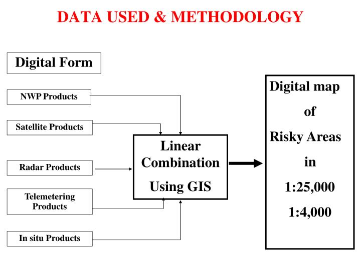 DATA USED & METHODOLOGY