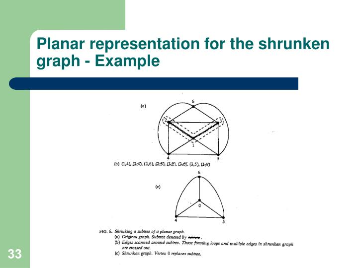 Planar representation for the shrunken graph - Example