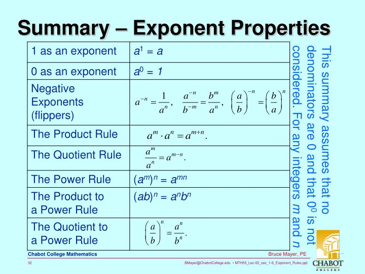 Summary – Exponent Properties