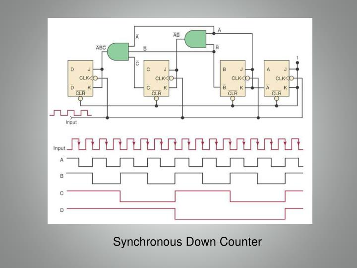 Synchronous Down Counter