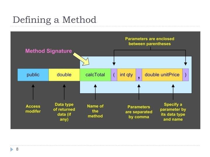 Defining a Method