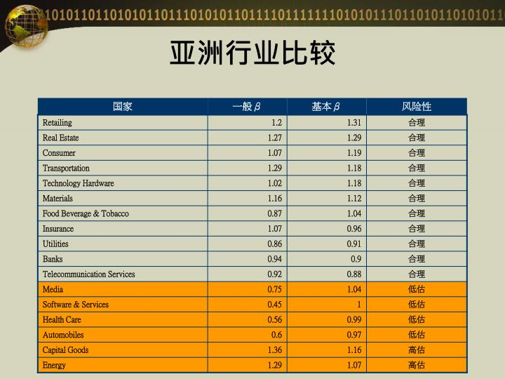 亚洲行业比较