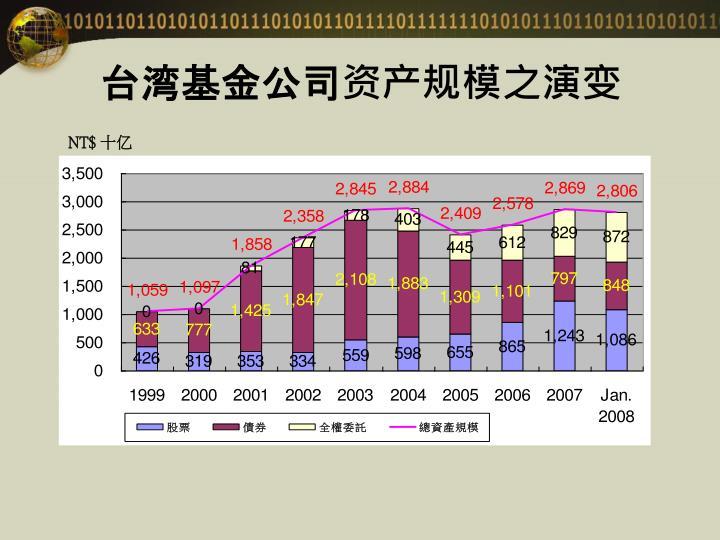 台湾基金公司资产规模之演变