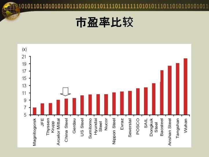 市盈率比较