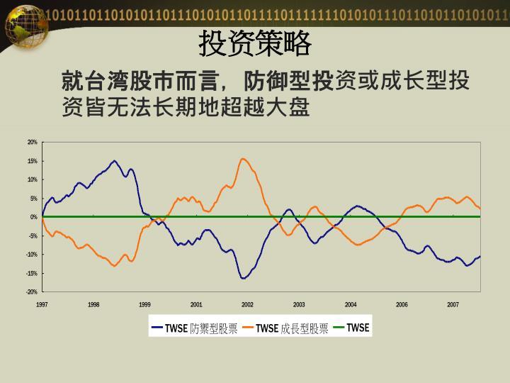 就台湾股市而言,防御型投资或成长型投资皆无法长期地超越大盘