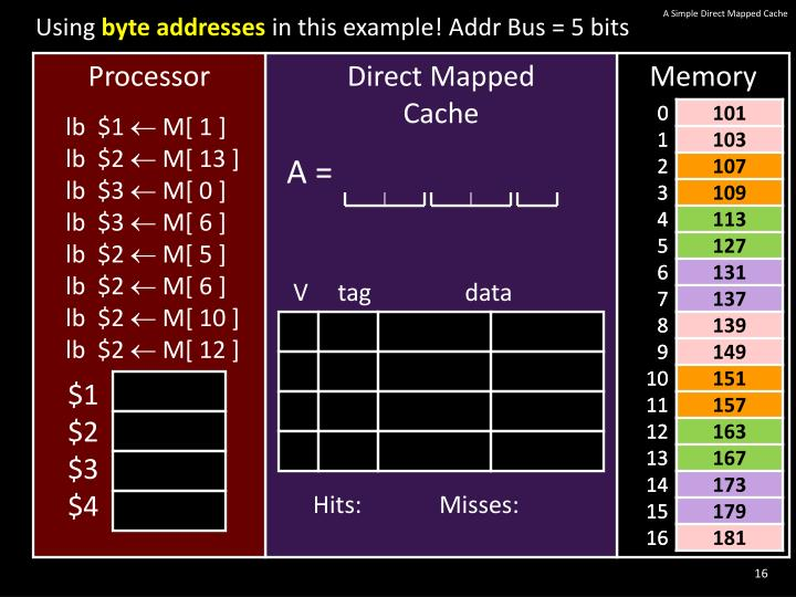 A Simple Direct Mapped Cache