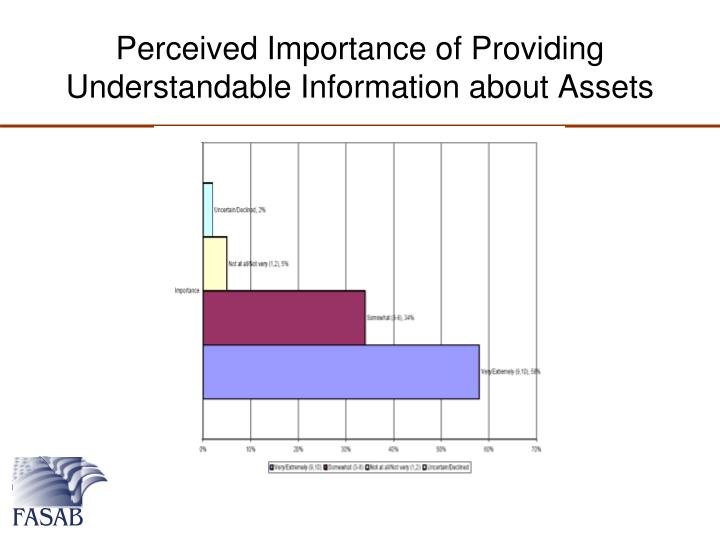 Perceived Importance of Providing Understandable Information about Assets