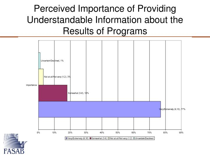 Perceived Importance of Providing Understandable Information about the Results of Programs