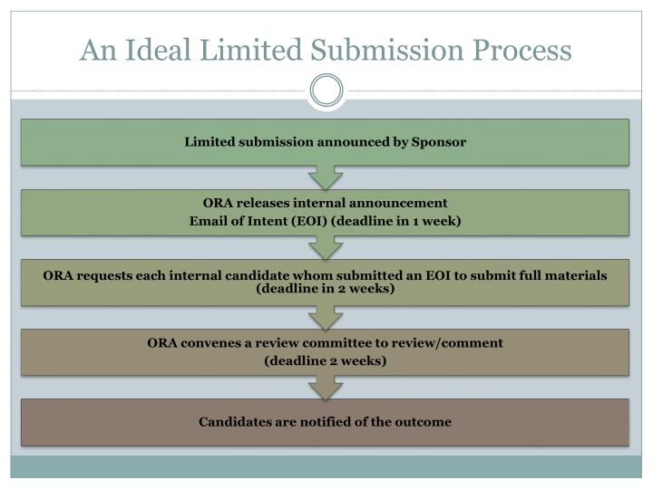 An Ideal Limited Submission Process