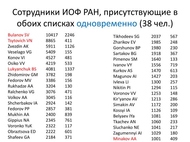 Сотрудники ИОФ РАН, присутствующие в обоих списках