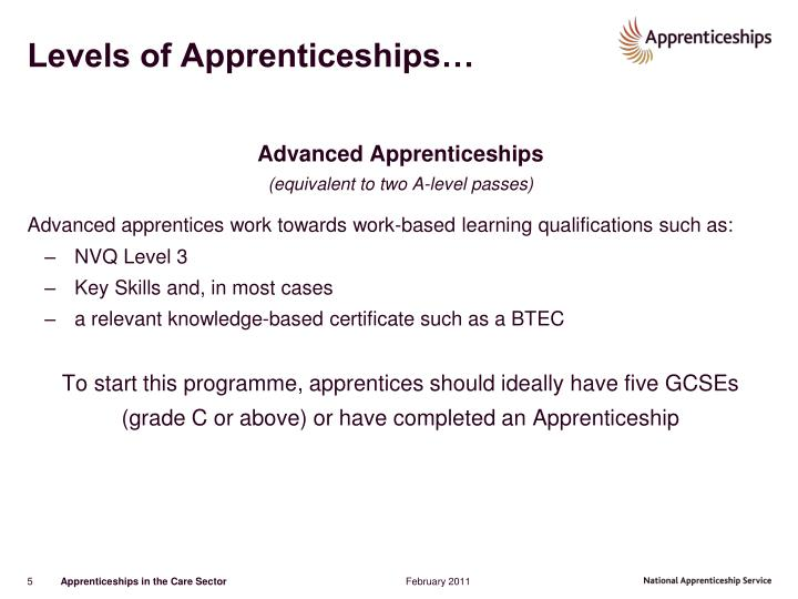 Levels of Apprenticeships…