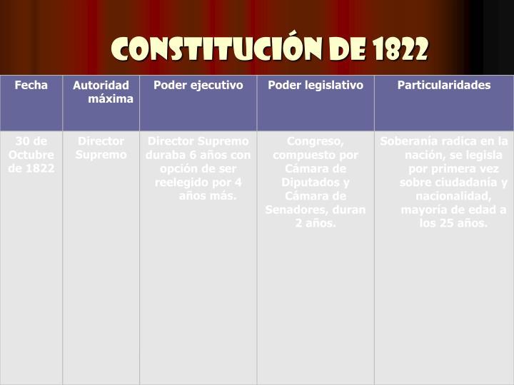 Constitución de 1822