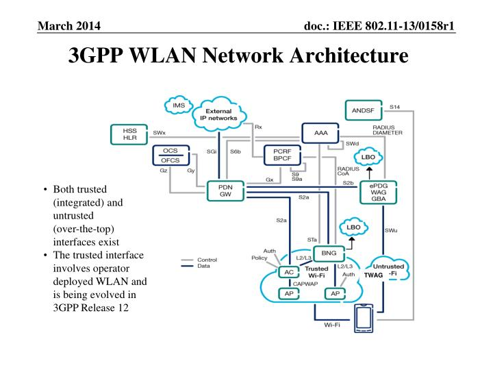 3GPP WLAN Network Architecture