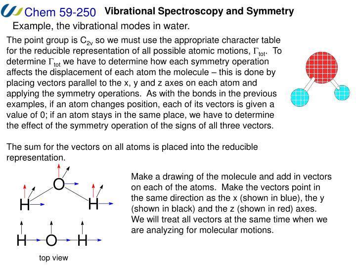Vibrational Spectroscopy and Symmetry