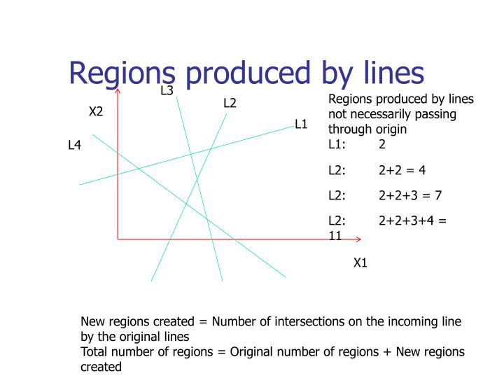 Regions produced by lines