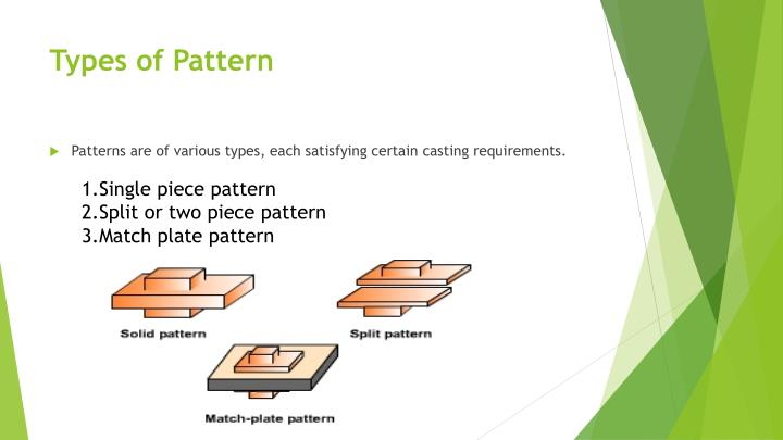 Types of Pattern