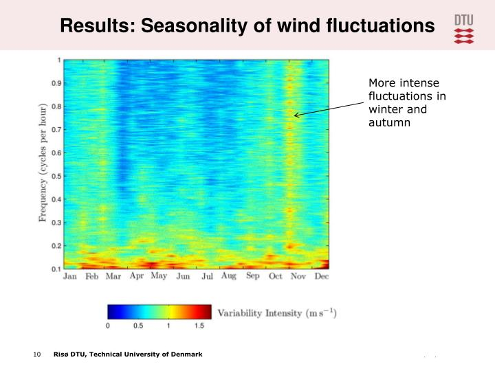 Results: Seasonality of wind fluctuations