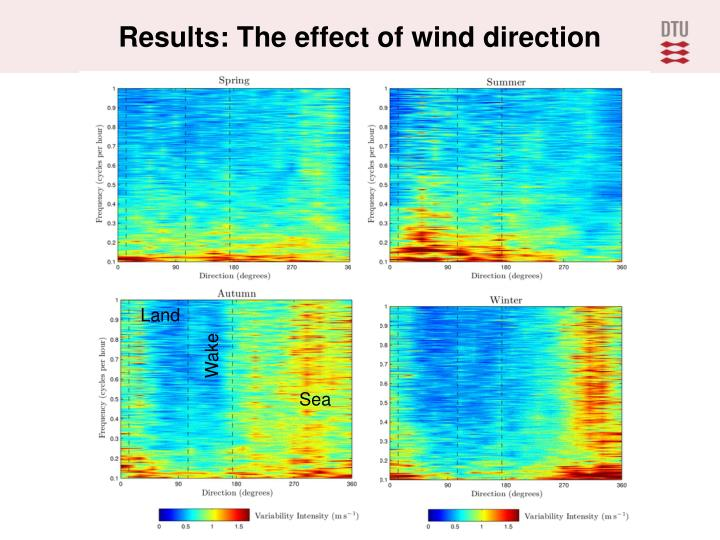 Results: The effect of wind direction