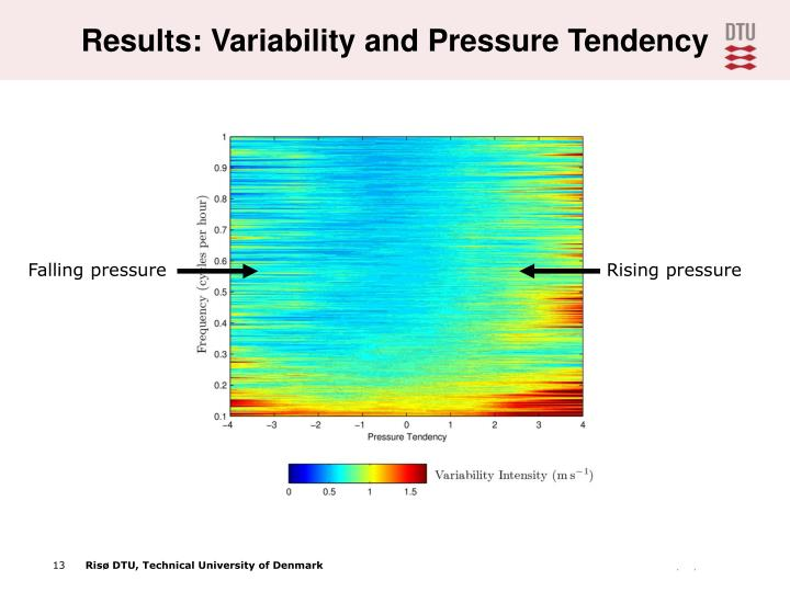 Results: Variability and Pressure Tendency