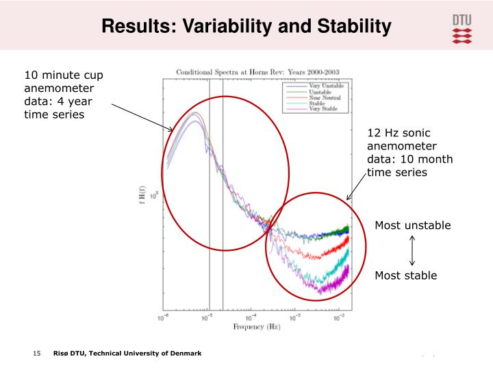 Results: Variability and Stability