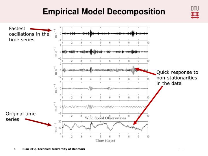Empirical Model Decomposition