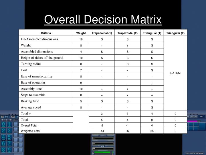 Overall Decision Matrix