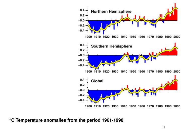 °C Temperature anomalies from the period 1961-1990