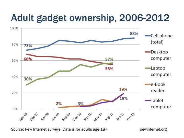 Adult gadget ownership, 2006-2012