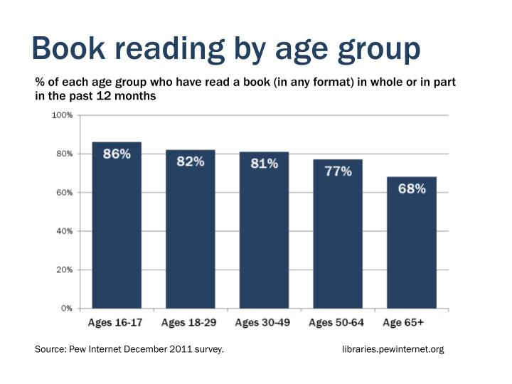 Book reading by age group