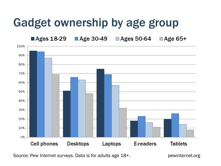 Gadget ownership by age group