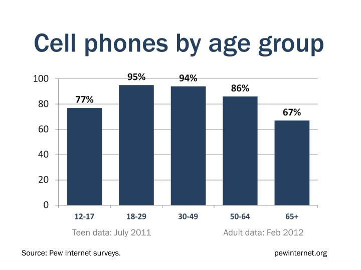 Cell phones by age group