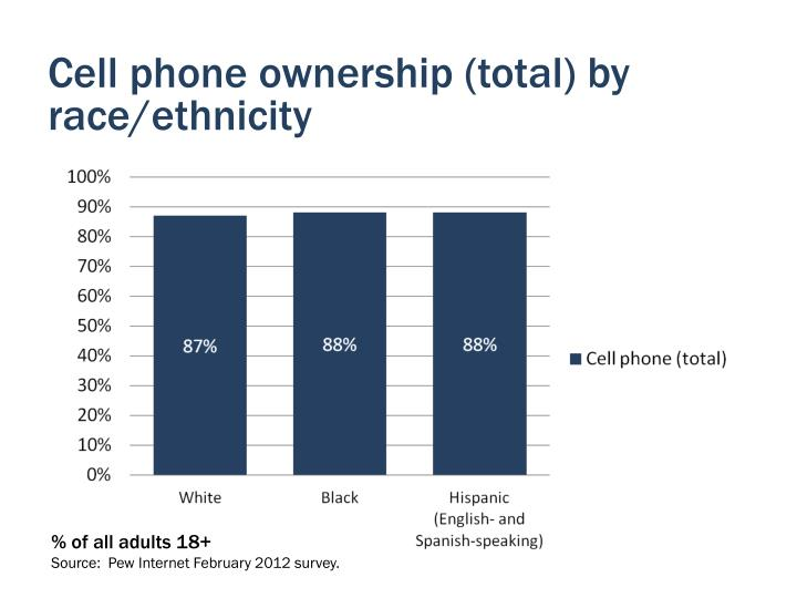 Cell phone ownership (total) by race/ethnicity