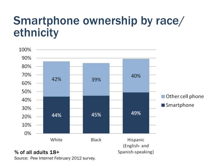 Smartphone ownership by race/ ethnicity