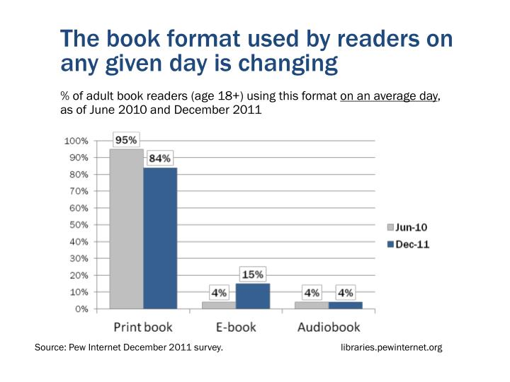 The book format used by readers on any given day is changing
