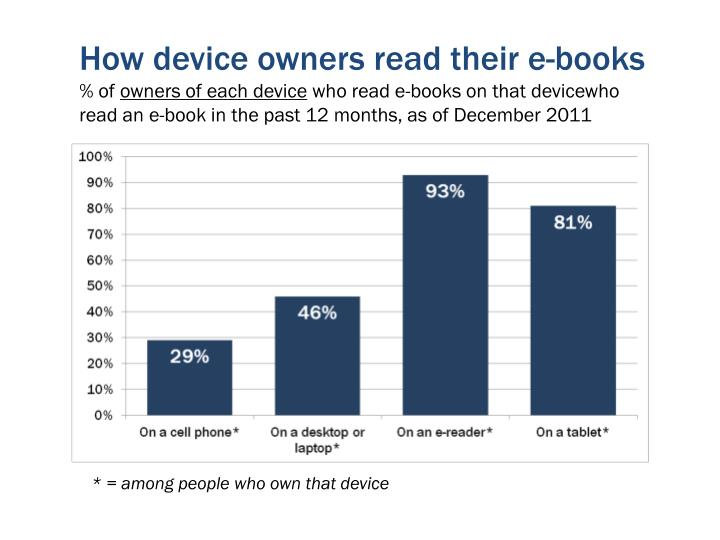 How device owners read their e-books