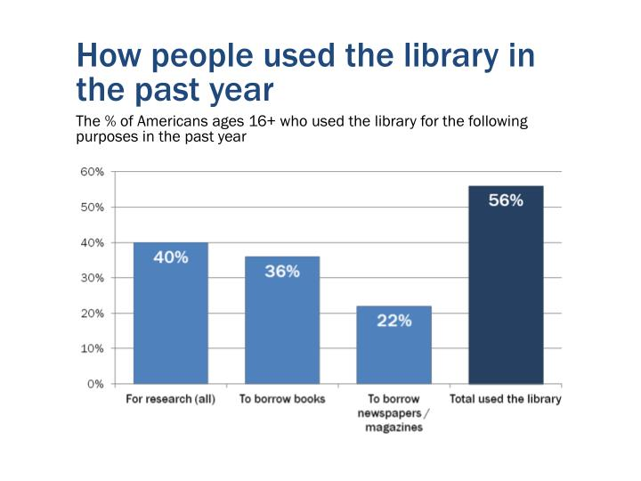 How people used the library in the past year