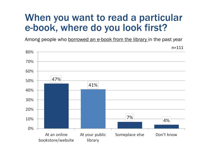 When you want to read a particular e-book, where do you look first?
