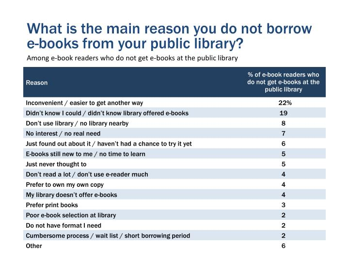 What is the main reason you do not borrow e-books from your public library?