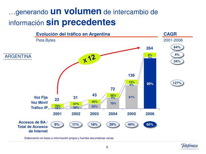 Evolución del tráfico en Argentina