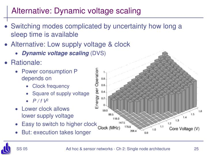 Alternative: Dynamic voltage scaling
