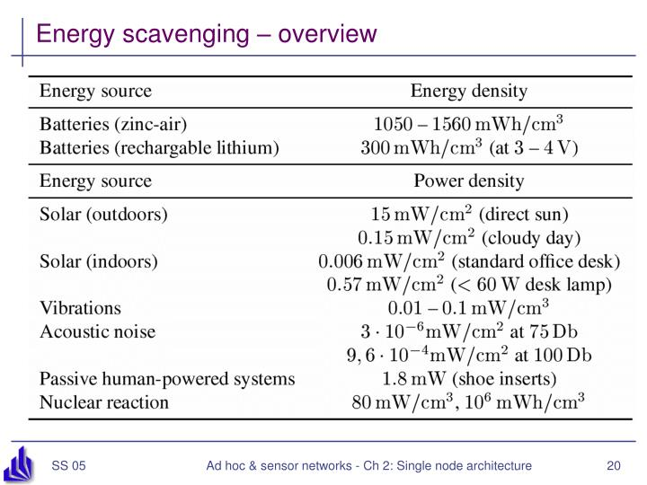 Energy scavenging – overview