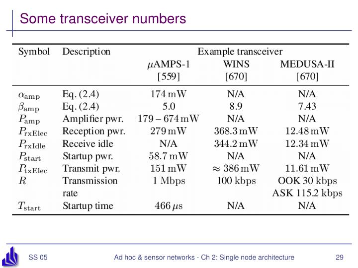 Some transceiver numbers